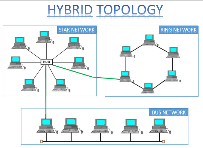 Hybrid topology features limitation tree topology ccuart Gallery