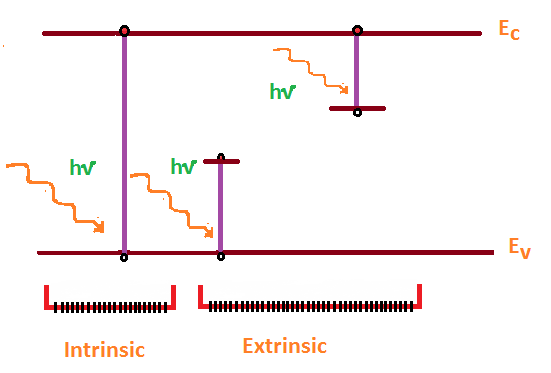 process of intrinsic and extrinsic  photoexcitation