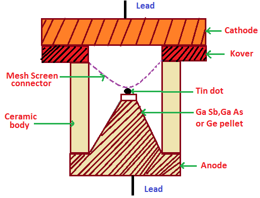 tunnel diode construction