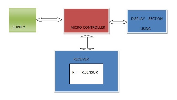 Rx block diagram