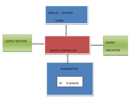 tx block Diagram