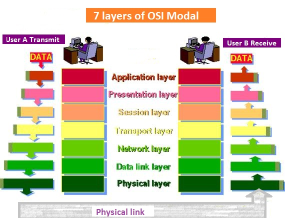 Classification of switching system osi modal ccuart Gallery